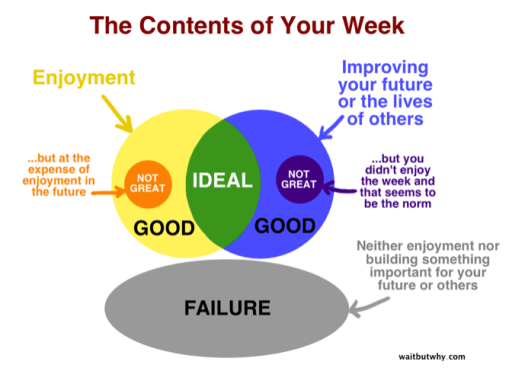 week - good